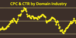 cpc ctr domain name industry type